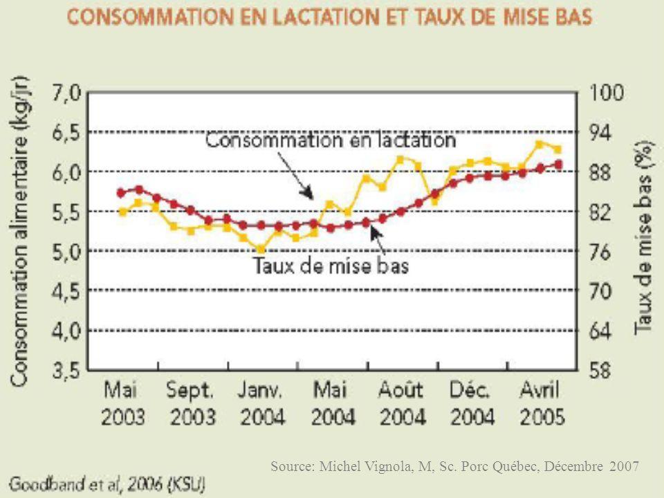 Source: Michel Vignola, M, Sc. Porc Québec, Décembre 2007