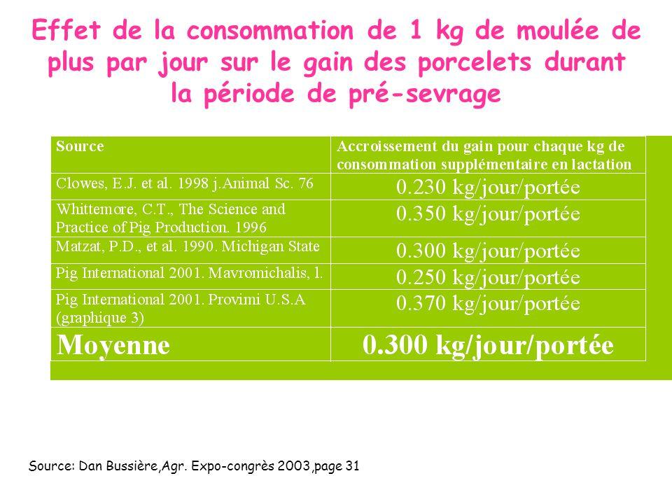 Effet de la consommation de 1 kg de moulée de plus par jour sur le gain des porcelets durant la période de pré-sevrage