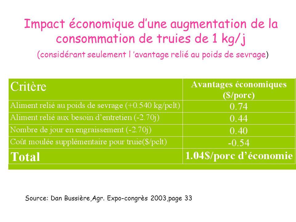 Impact économique d'une augmentation de la consommation de truies de 1 kg/j (considérant seulement l 'avantage relié au poids de sevrage)