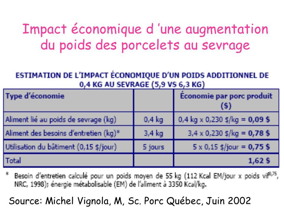 Impact économique d 'une augmentation du poids des porcelets au sevrage