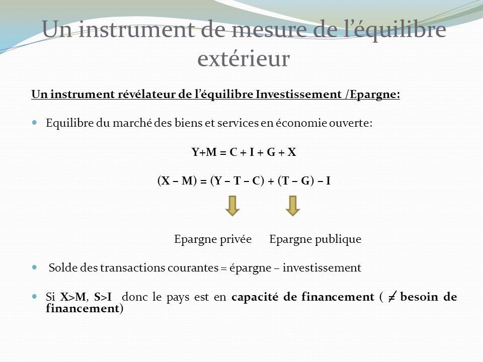 Un instrument de mesure de l'équilibre extérieur