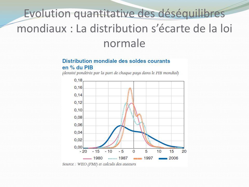 Evolution quantitative des déséquilibres mondiaux : La distribution s'écarte de la loi normale