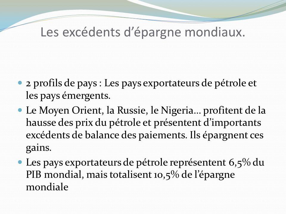 Les excédents d'épargne mondiaux.