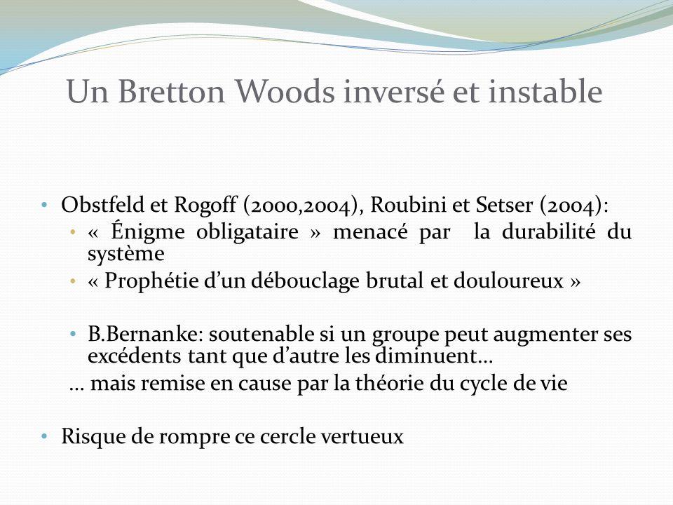 Un Bretton Woods inversé et instable