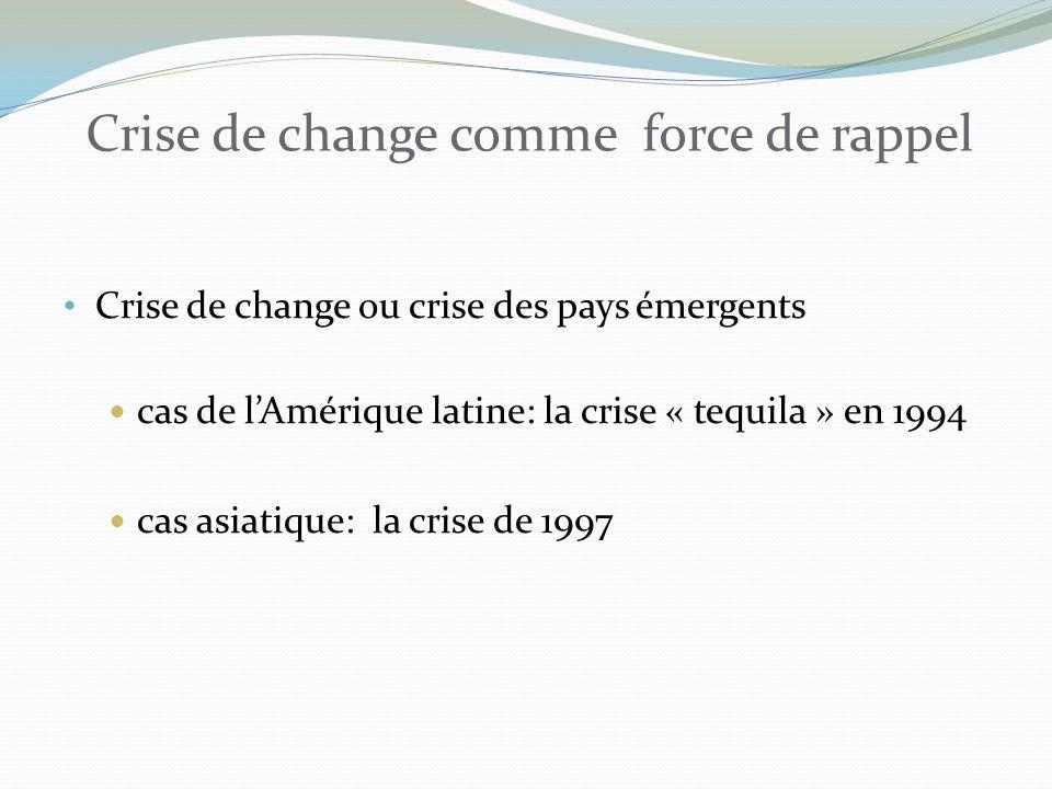 Crise de change comme force de rappel
