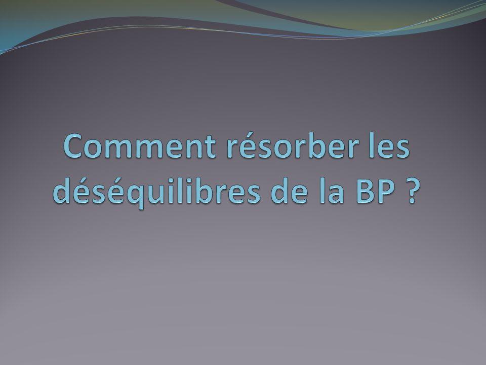 Comment résorber les déséquilibres de la BP