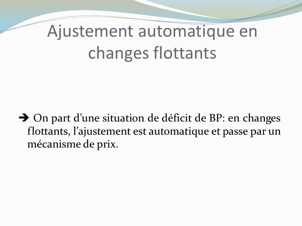Ajustement automatique en changes flottants