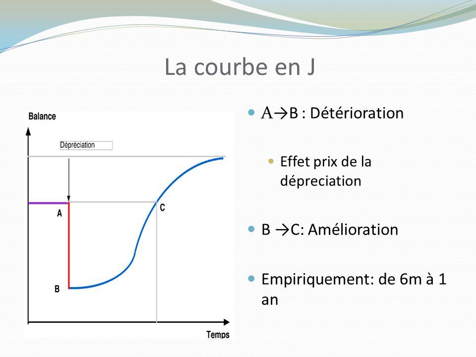 La courbe en J A→B : Détérioration B →C: Amélioration