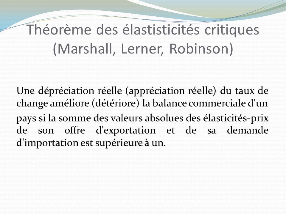 Théorème des élastisticités critiques (Marshall, Lerner, Robinson)