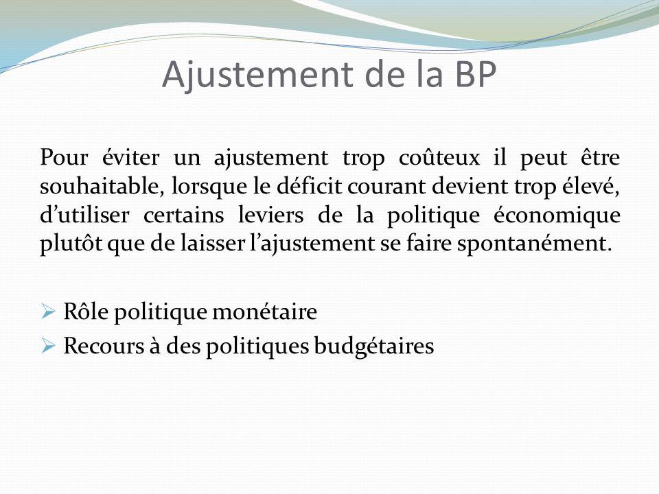 Ajustement de la BP