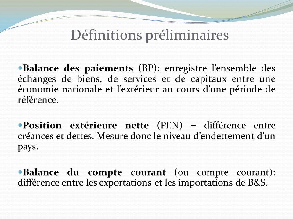 Définitions préliminaires