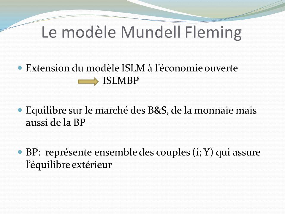 Le modèle Mundell Fleming