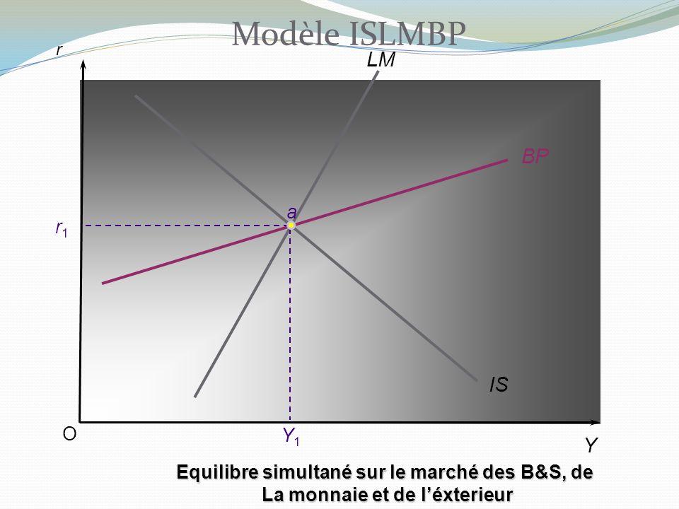 Modèle ISLMBP LM BP IS Y a r1 O Y1