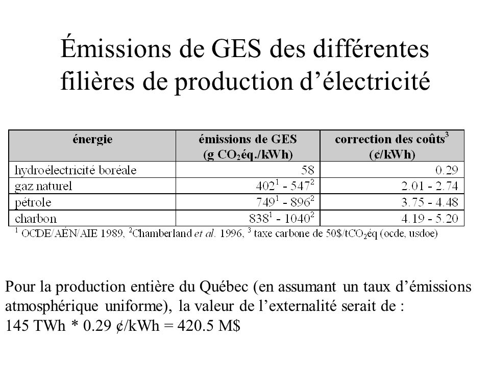 Émissions de GES des différentes filières de production d'électricité