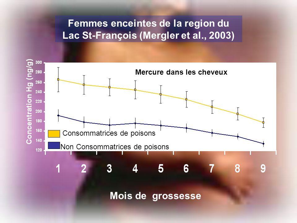 Mercure dans les cheveux Concentration Hg (ng/g)