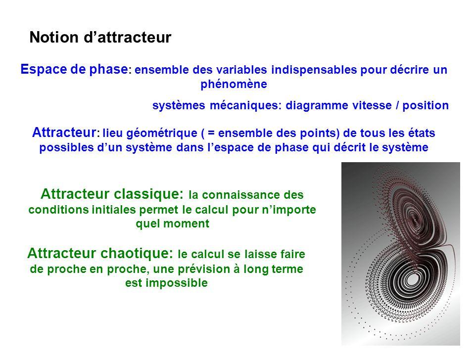 Notion d'attracteur Espace de phase: ensemble des variables indispensables pour décrire un phénomène.