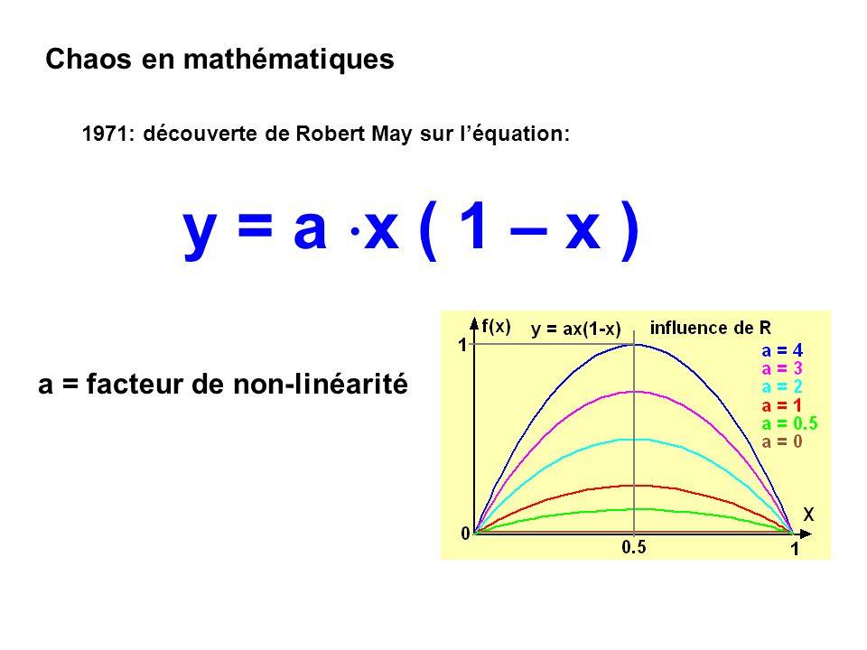 y = a x ( 1 – x ) Chaos en mathématiques a = facteur de non-linéarité