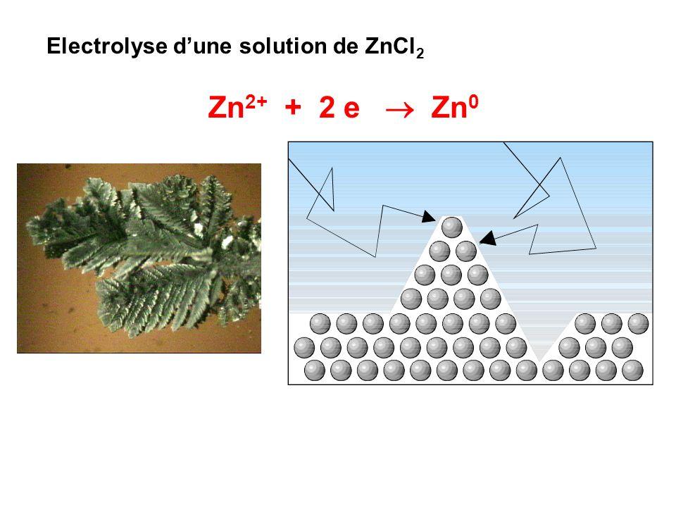 Electrolyse d'une solution de ZnCl2
