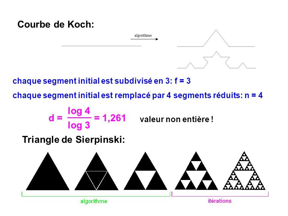 Triangle de Sierpinski: