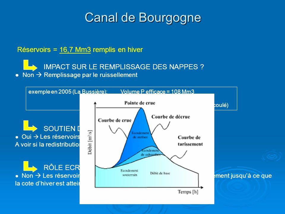 Canal de Bourgogne Réservoirs = 16,7 Mm3 remplis en hiver