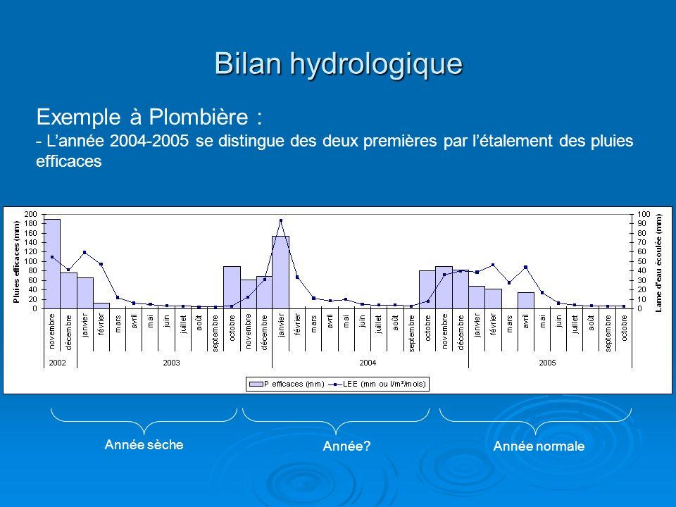 Bilan hydrologique Exemple à Plombière :