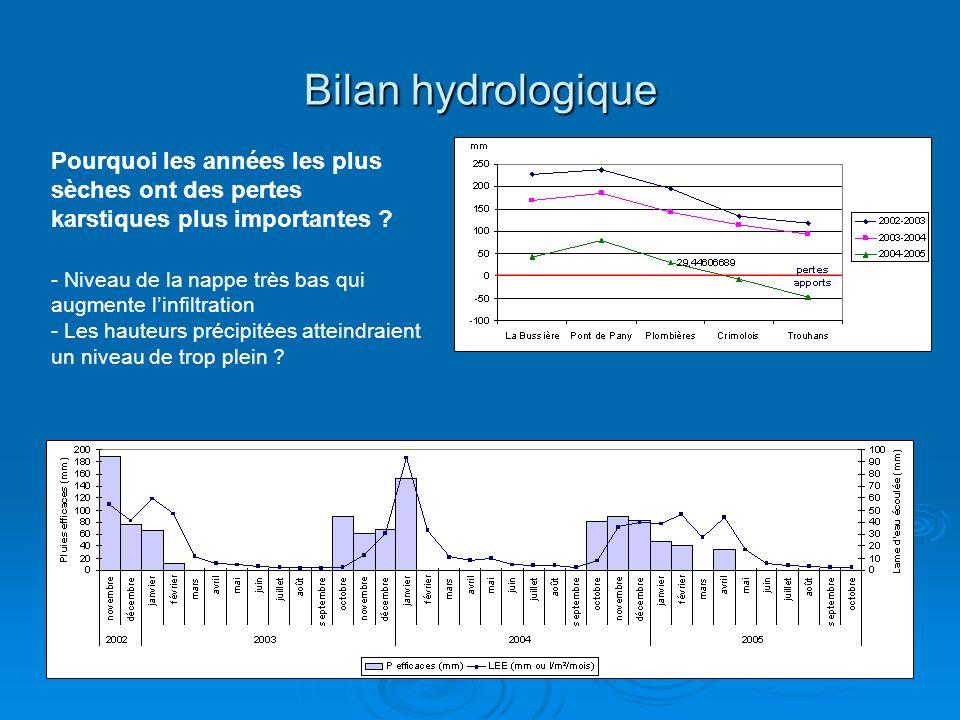 Bilan hydrologique Pourquoi les années les plus sèches ont des pertes karstiques plus importantes