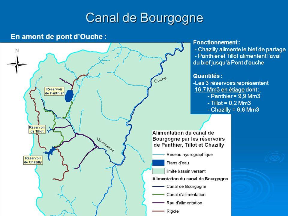 Canal de Bourgogne En amont de pont d'Ouche : Fonctionnement :