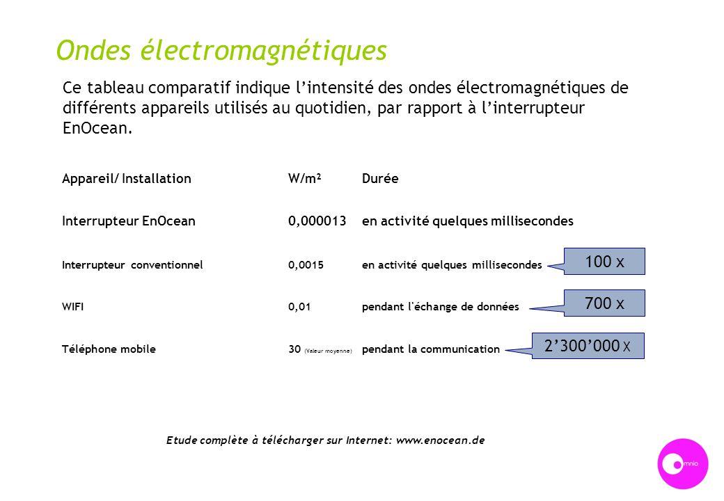 Etude complète à télécharger sur Internet: www.enocean.de