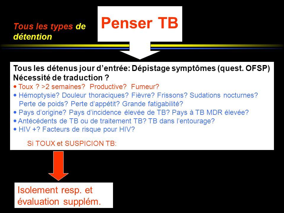 Penser TB Isolement resp. et évaluation supplém. Tous les types de
