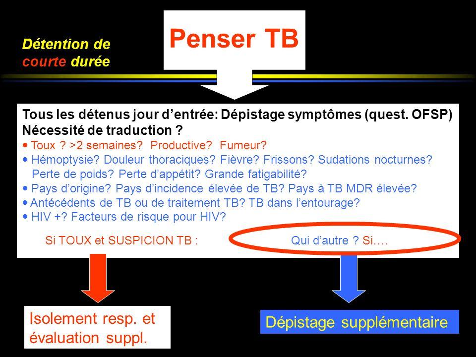 Penser TB Isolement resp. et évaluation suppl.