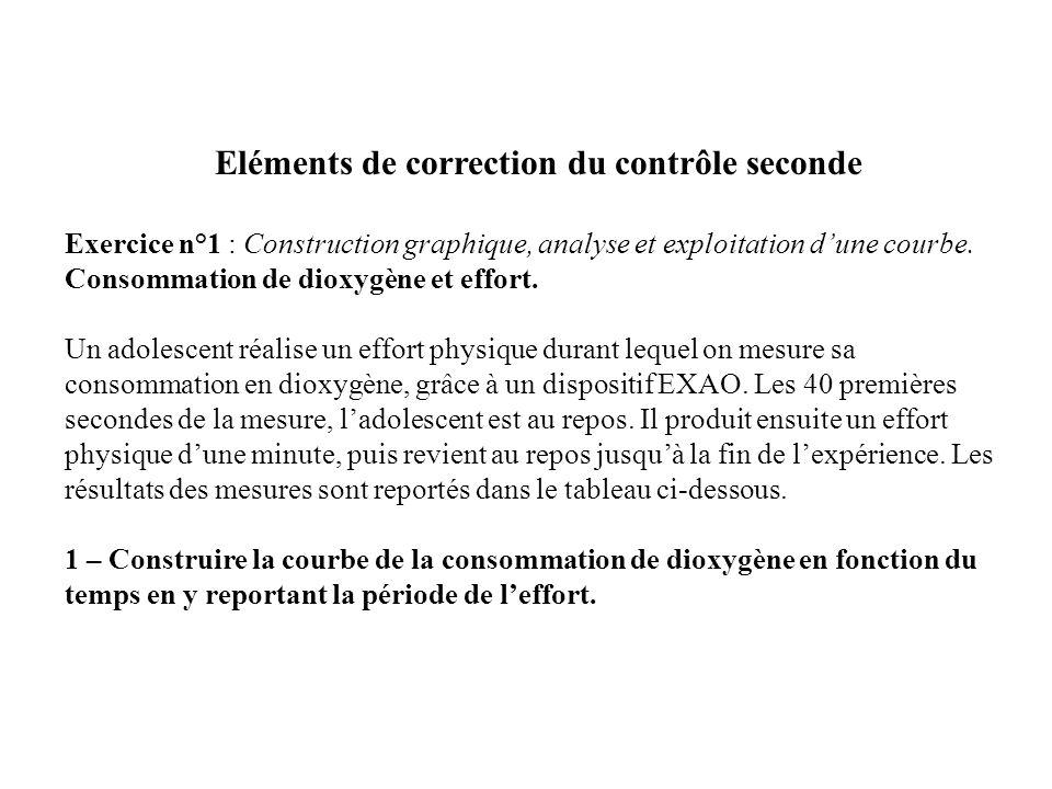 Eléments de correction du contrôle seconde