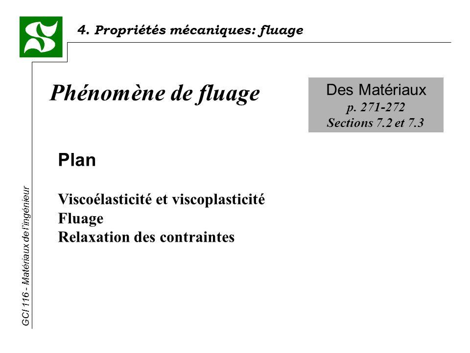 Phénomène de fluage Plan Des Matériaux