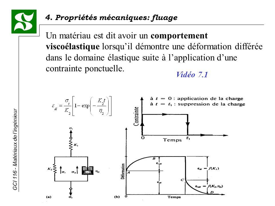 Un matériau est dit avoir un comportement viscoélastique lorsqu'il démontre une déformation différée dans le domaine élastique suite à l'application d'une contrainte ponctuelle.