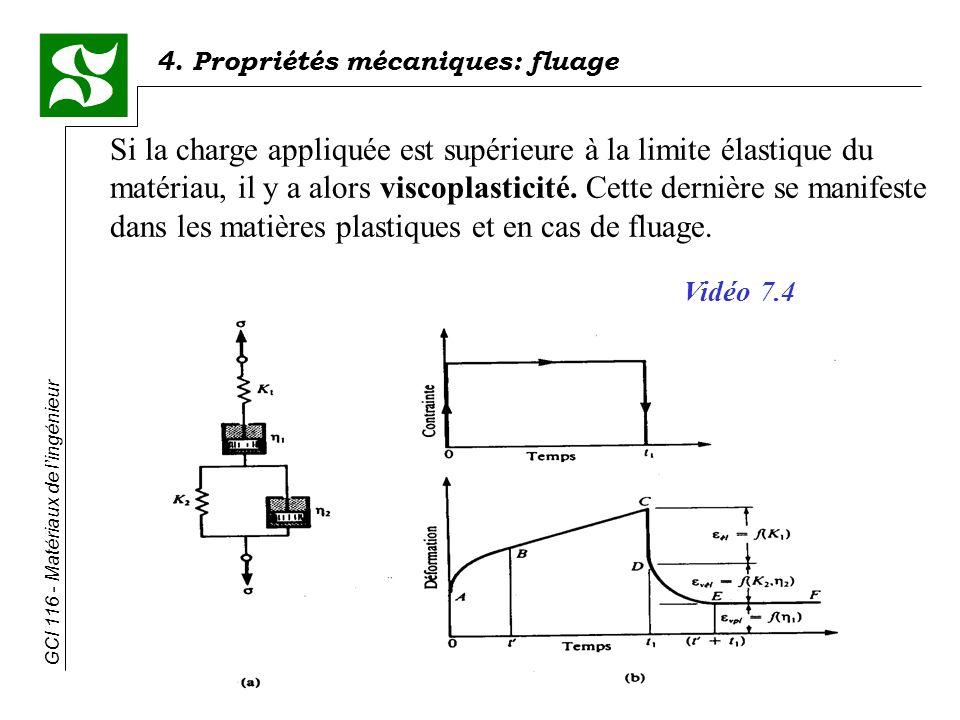 Si la charge appliquée est supérieure à la limite élastique du matériau, il y a alors viscoplasticité. Cette dernière se manifeste dans les matières plastiques et en cas de fluage.