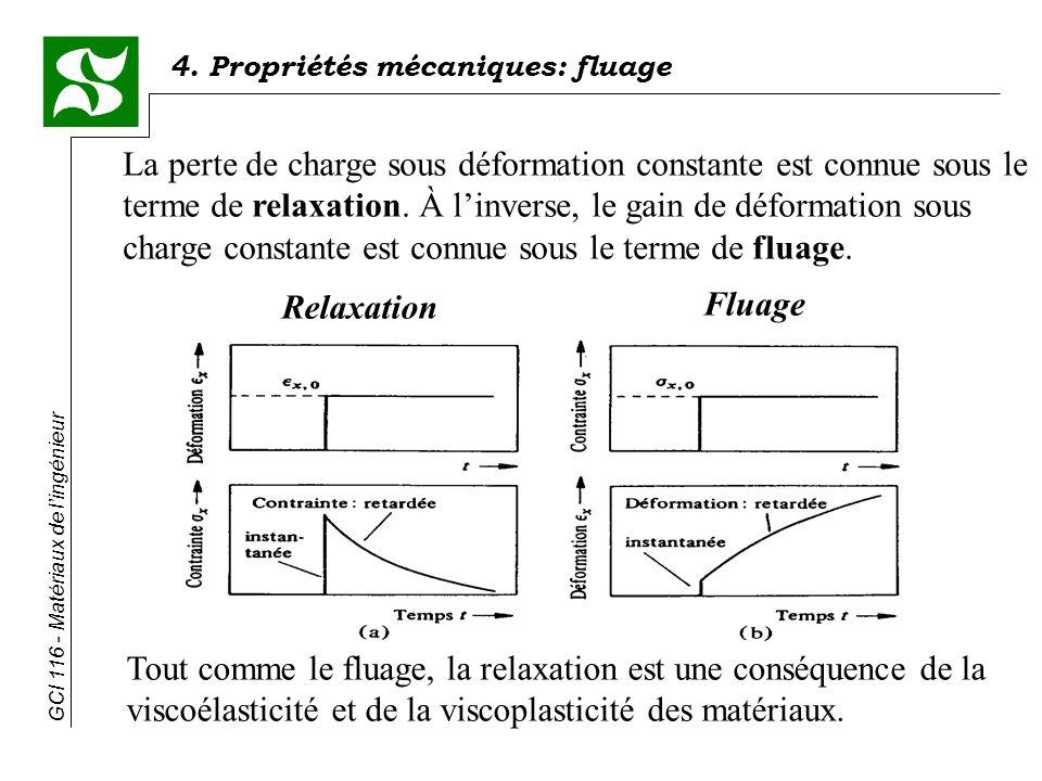 La perte de charge sous déformation constante est connue sous le terme de relaxation. À l'inverse, le gain de déformation sous charge constante est connue sous le terme de fluage.