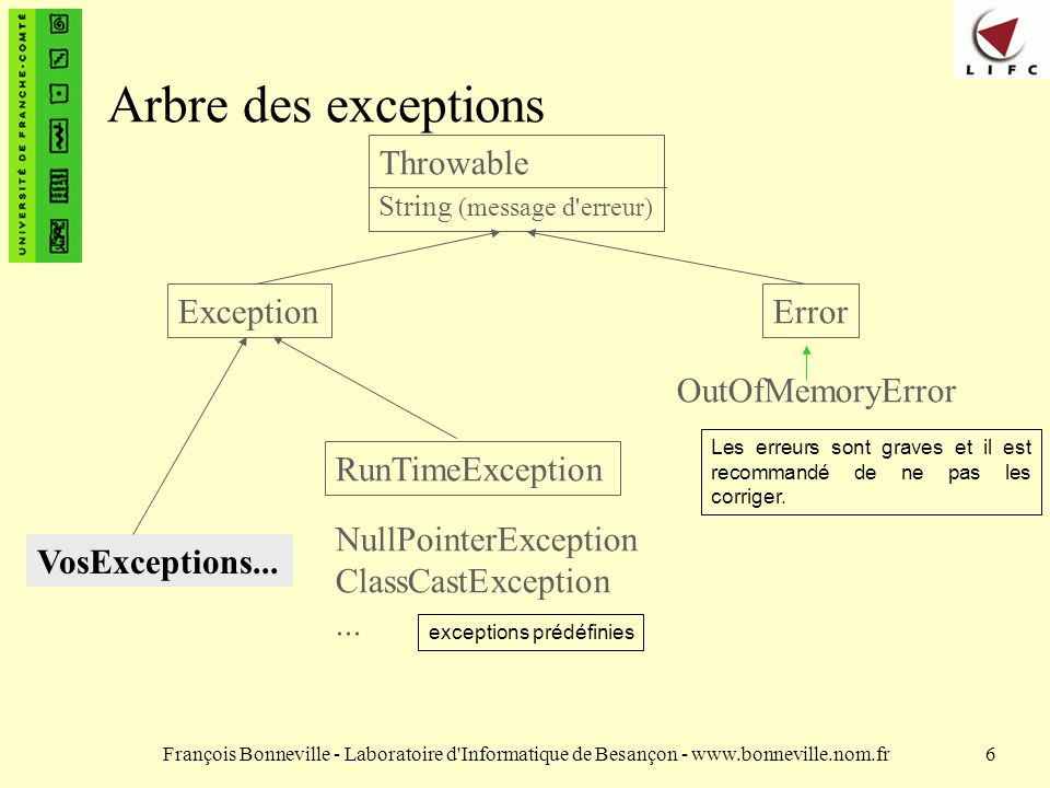 Arbre des exceptions Throwable Exception Error OutOfMemoryError