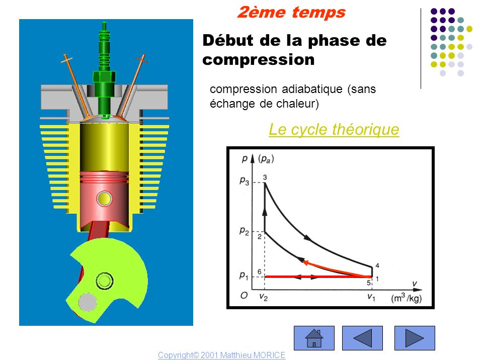 Début de la phase de compression