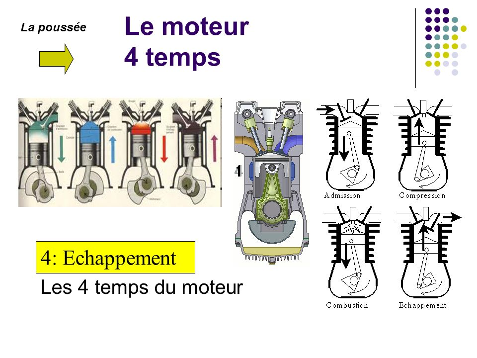 Le moteur 4 temps 3: Combustion 4: Echappement 2: Compression