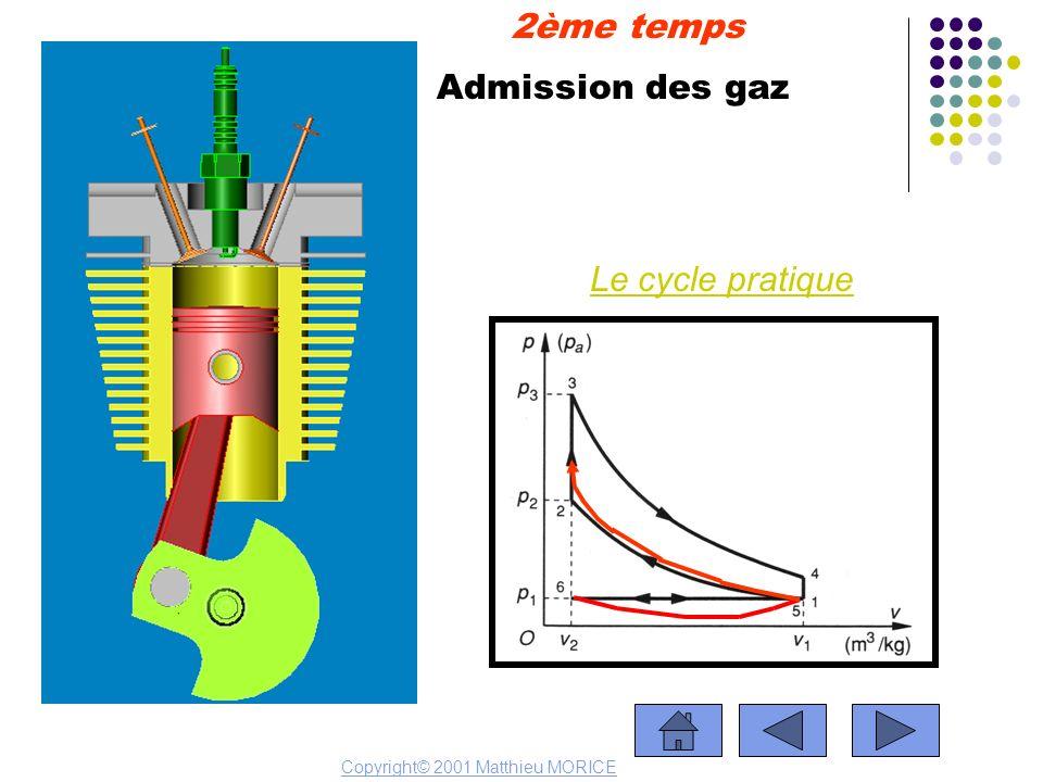 2ème temps Admission des gaz Le cycle pratique