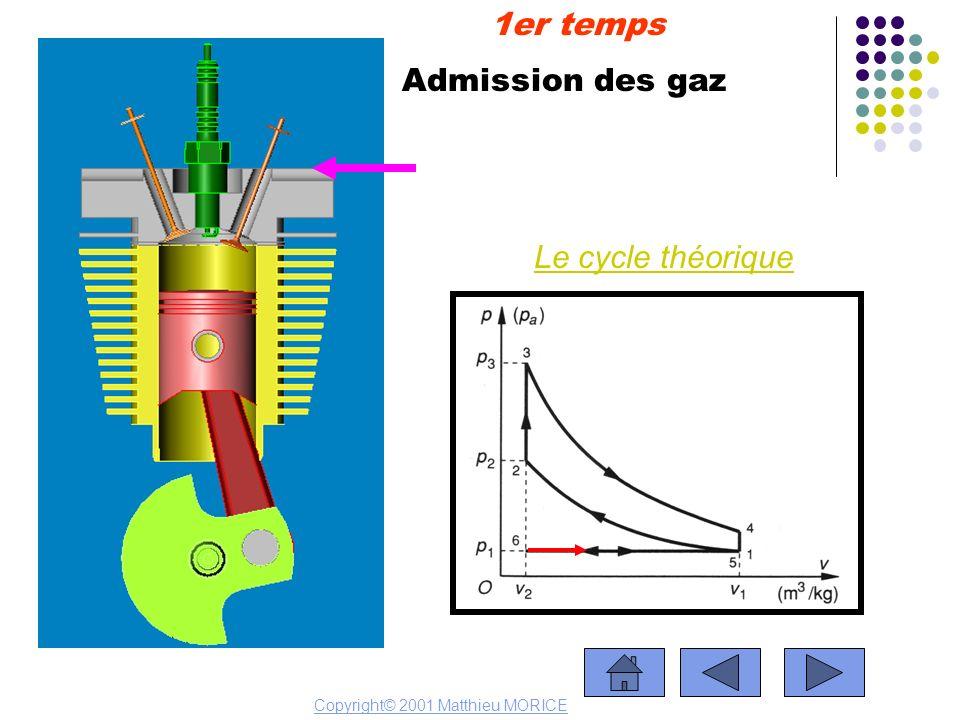 1er temps Admission des gaz Le cycle théorique