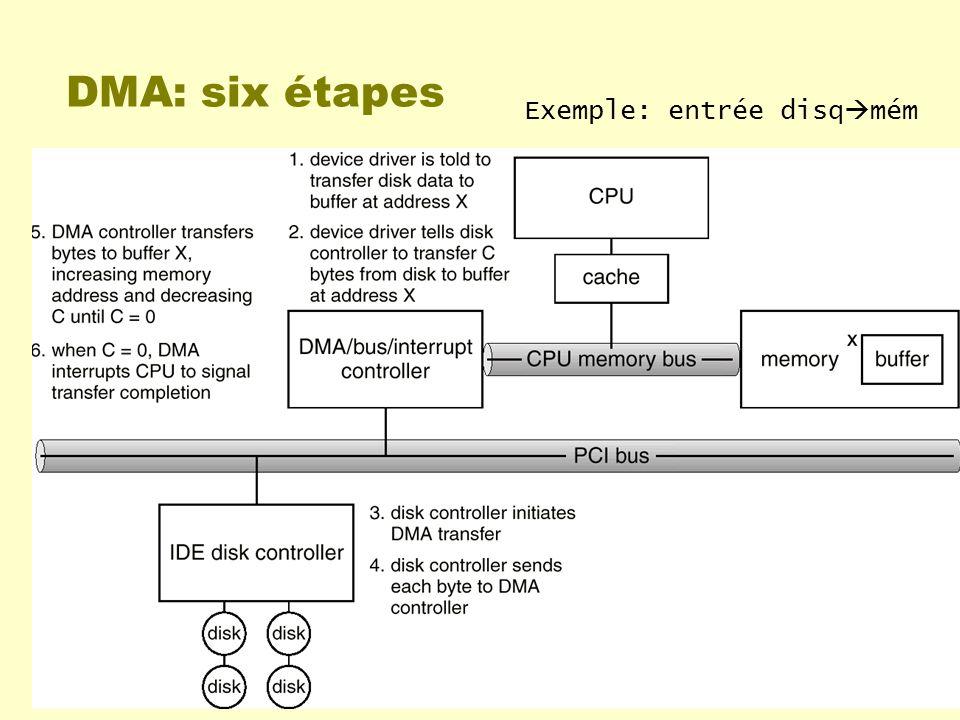 DMA: six étapes Exemple: entrée disqmém Chap 13