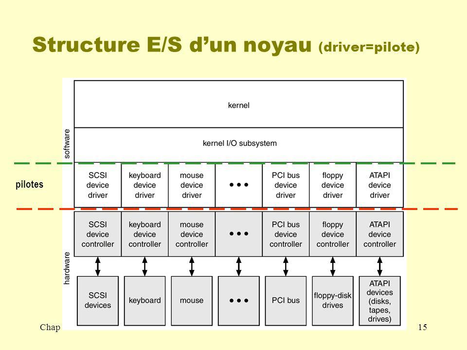 Structure E/S d'un noyau (driver=pilote)