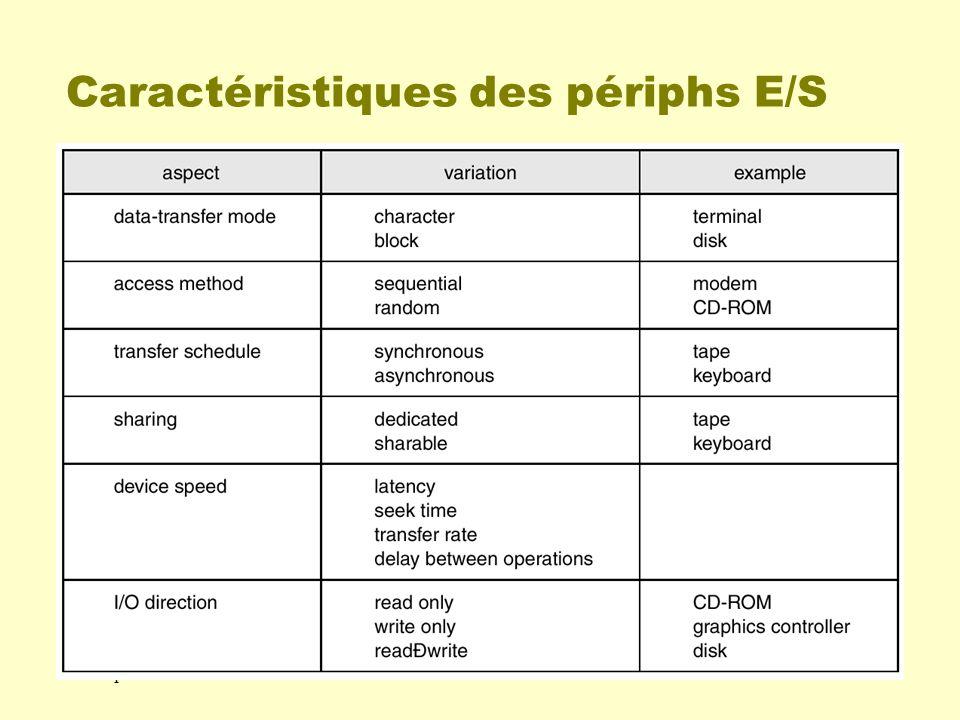 Caractéristiques des périphs E/S