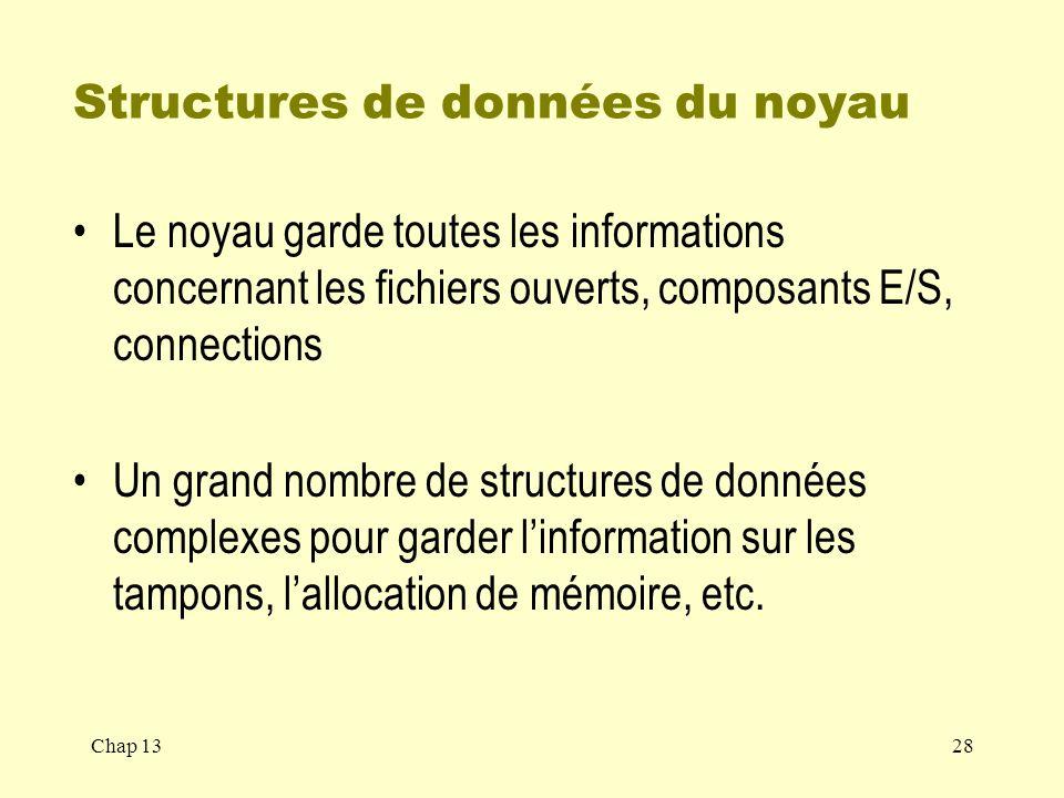 Structures de données du noyau