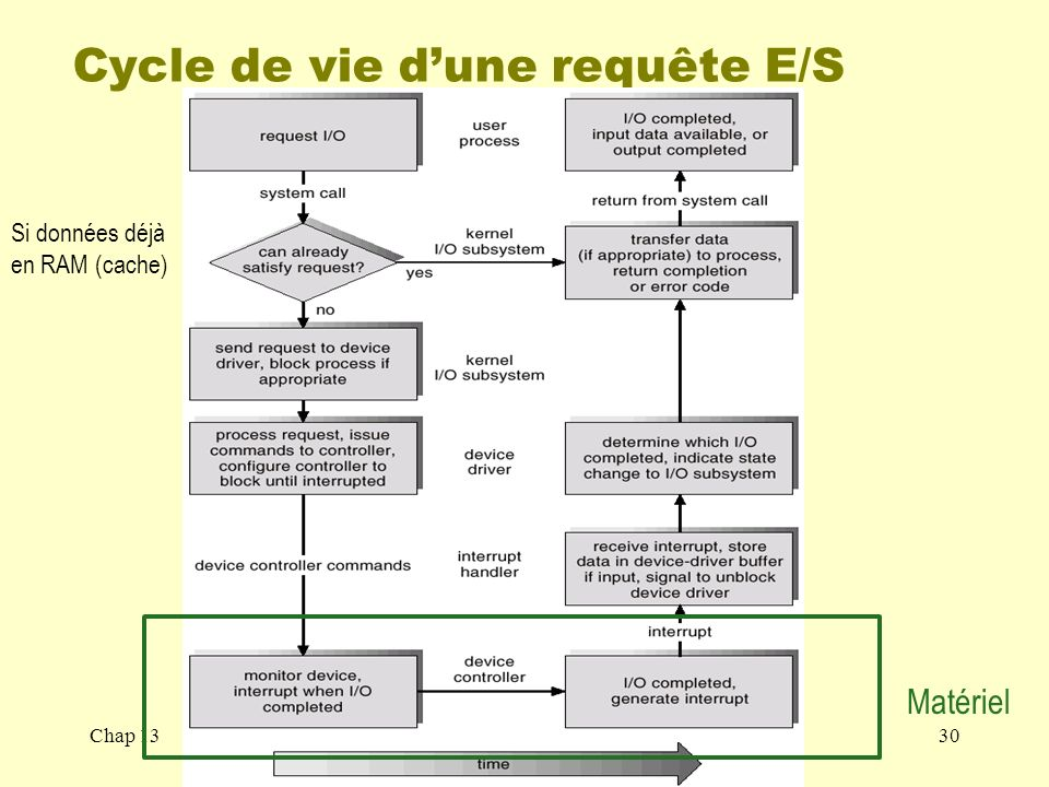 Cycle de vie d'une requête E/S