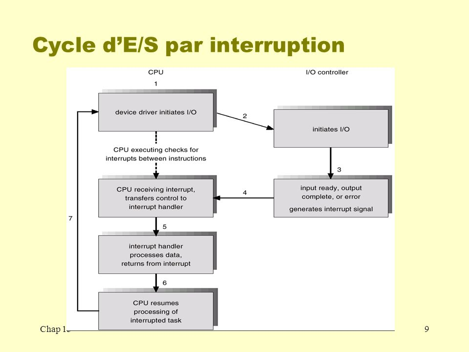 Cycle d'E/S par interruption