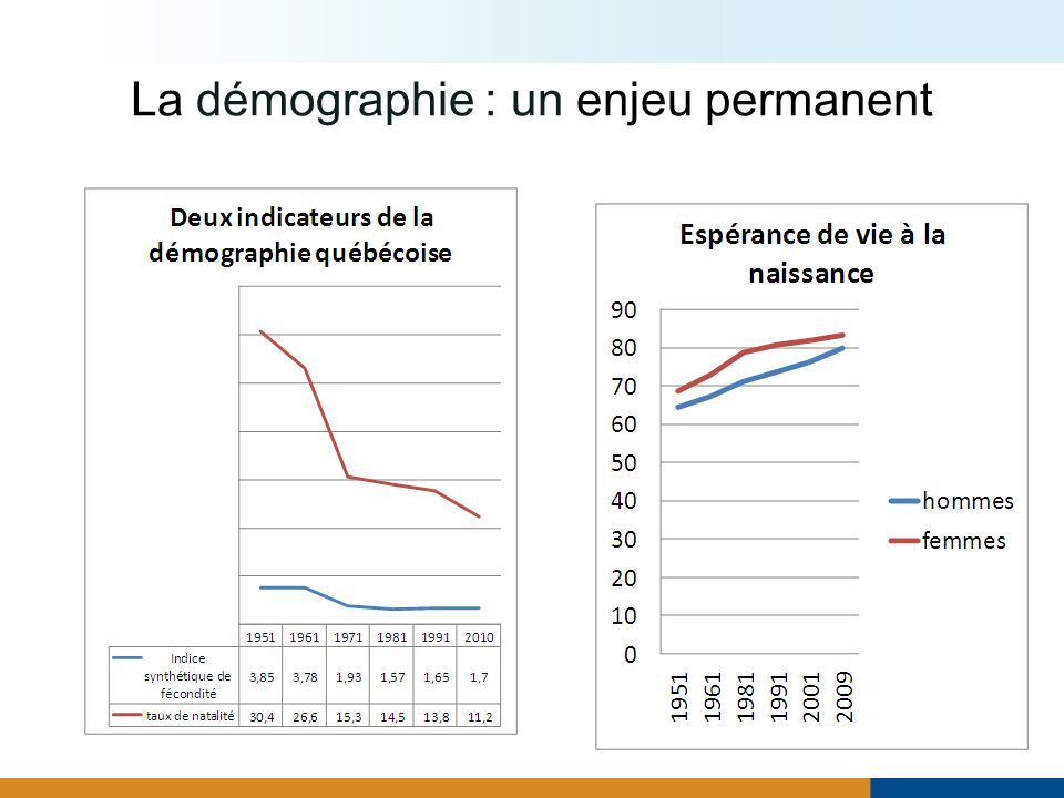 La démographie : un enjeu permanent