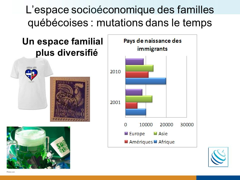 L'espace socioéconomique des familles québécoises : mutations dans le temps