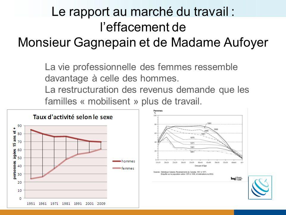 Le rapport au marché du travail : l'effacement de Monsieur Gagnepain et de Madame Aufoyer