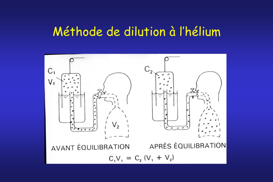 Méthode de dilution à l'hélium